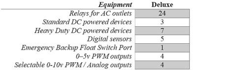 Robo-Tank controller comparison chart